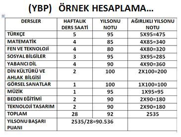 YBP örnek hesaplama tablosu